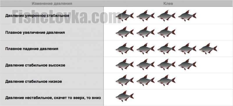 Таблица зависимости клева от давления