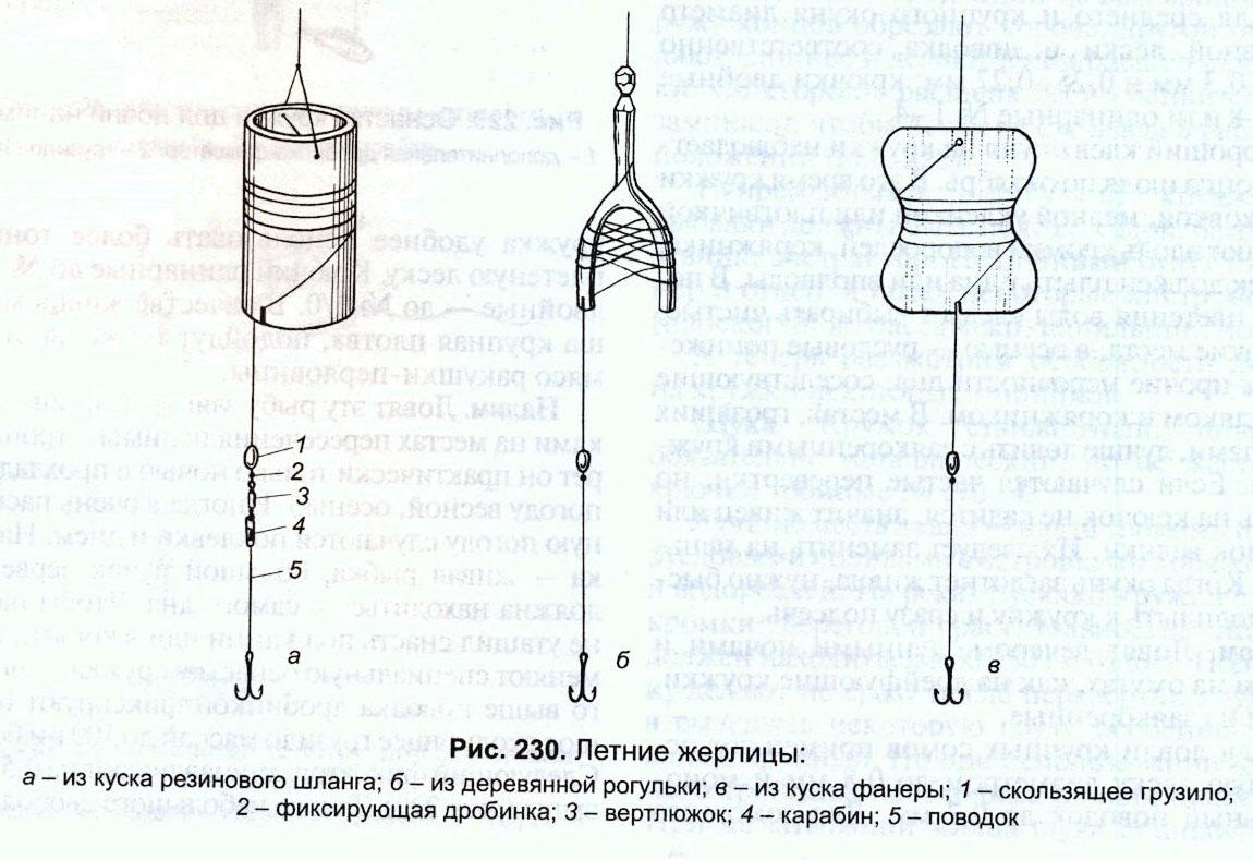 Варианты жерлиц из старой рыболовной книги.