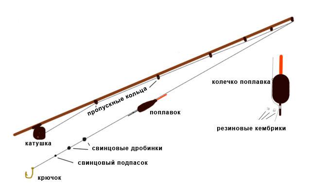 Схема оснастки карпового удилища.