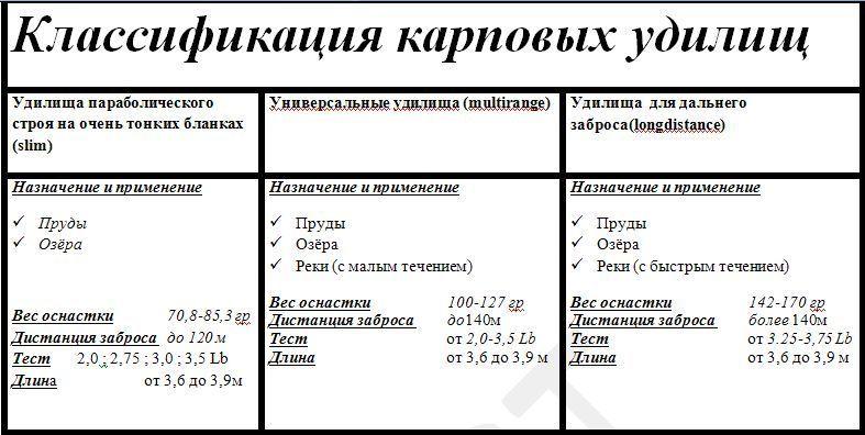 Классификация карповиков.
