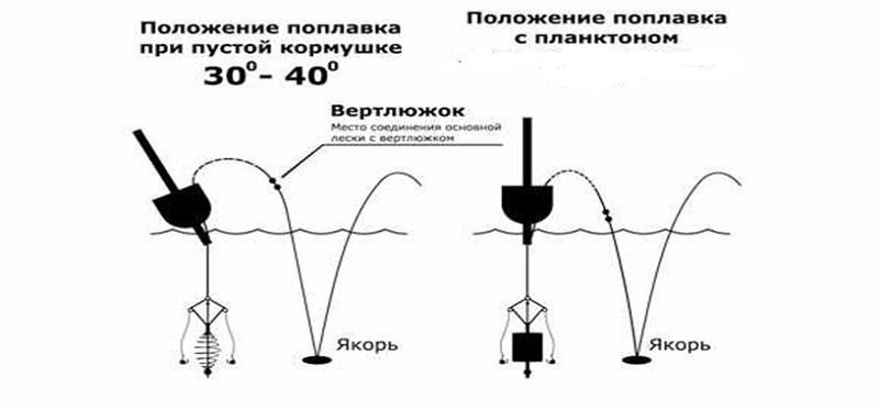 Схема снасти под технопланктон и пружинку.