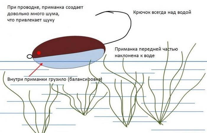 Схема проводки хорватского яйца.