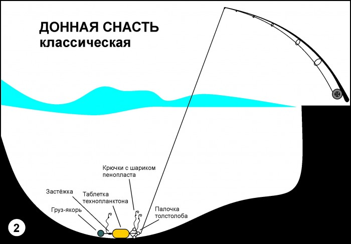 Донная снасть с технопланктоном.