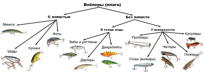 Классификация воблеров.