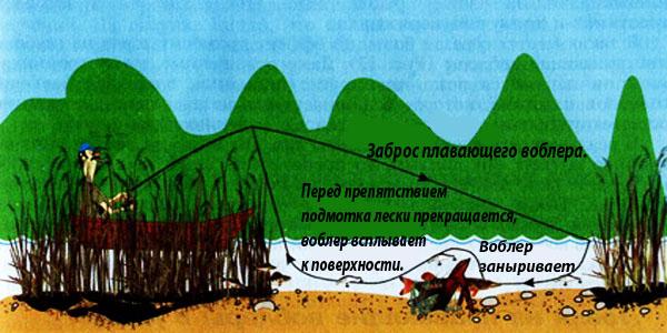 Схема работы плавающего воблера.