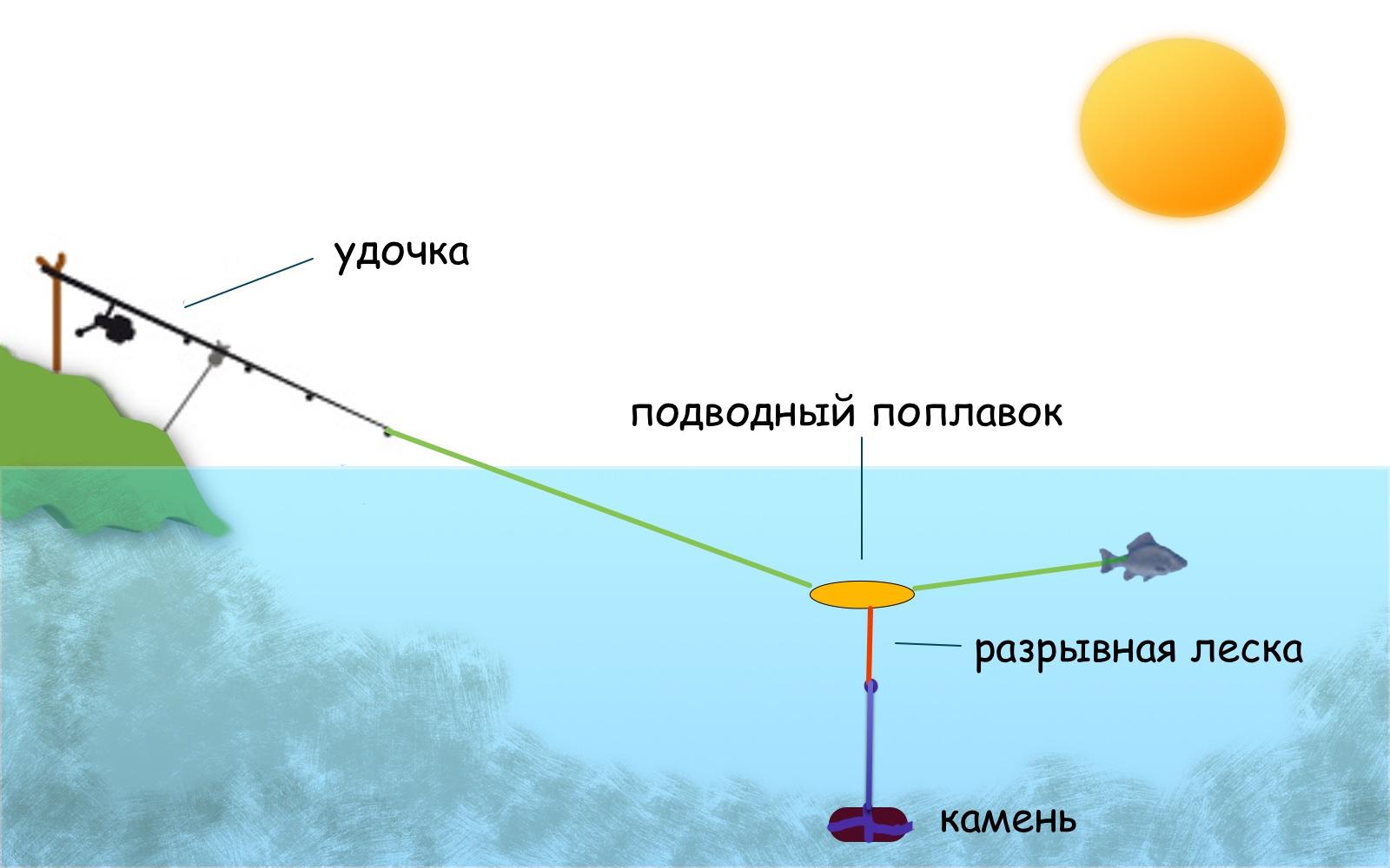 Снасть на сома с подводным поплавком