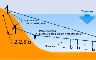 Схема работы карусели.
