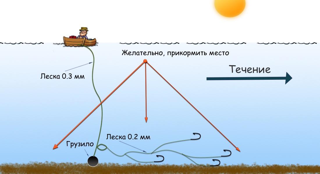 Как сделать подпуск для рыбалки с лодки